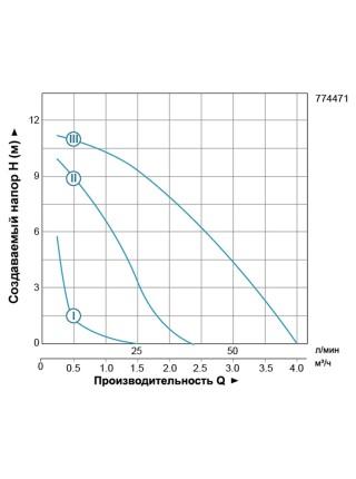 """Насос циркуляционный 270Вт Hmax 12м Qmax 65л/мин Ø1½"""" 180мм + гайки Ø1"""" LEO 3.0 (774471)"""