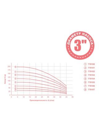 Насос центробежный 1.3кВт H 164(124)м Q 45(30)л/мин Ø80мм mid DONGYIN (778106)
