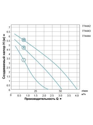 """Насос циркуляционный 150Вт Hmax 7м Qmax 67л/мин Ø1½"""" 180мм + гайки Ø1"""" LEO 3.0 (774442)"""