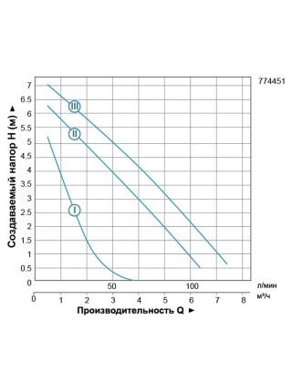 """Насос циркуляционный 200Вт Hmax 8м Qmax 120л/мин Ø1½"""" 180мм + гайки Ø1"""" LEO 3.0 (774451)"""