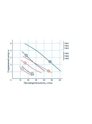 Насос циркуляционный 100Вт Hmax 6м Qmax 75л/мин Ø1½ 180мм + гайки Ø1 Wetron (774532)