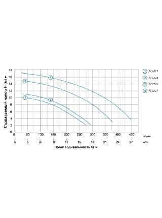 Насос для бассейна 1.1кВт Hmax 15.2м Qmax 350л/мин LEO (772225)