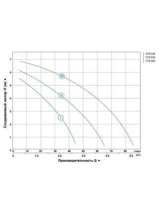 """Насос циркуляционный 130Вт Hmax 7м Qmax 87л/мин Ø2"""" 180мм + гайки Ø1¼"""" AQUATICA (774140)"""
