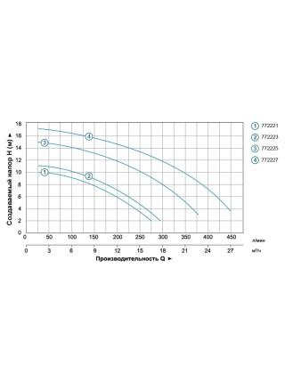 Насос для бассейна 0.8кВт Hmax 11м Qmax 300л/мин LEO (772223)