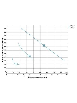 """Насос циркуляционный 245Вт Hmax 8м Qmax 200л/мин Ø2"""" 180мм + гайки Ø1¼"""" AQUATICA (774142)"""