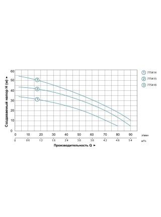 Насос центробежный многоступенчатый 0.9кВт Hmax 55м Qmax 100л/мин нерж LEO 3.0 (775416)