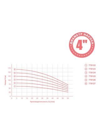 Насос центробежный 1.3кВт H 148(114)м Q 55(35)л/мин Ø102мм mid DONGYIN (778126)